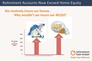 Americans need 401(k) loan insurance