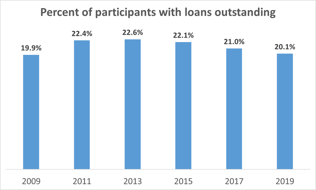 Percent with loans