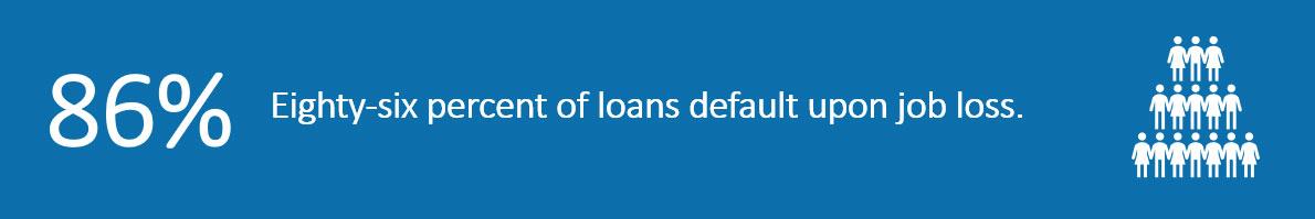 86% of 401k loans default upon job loss